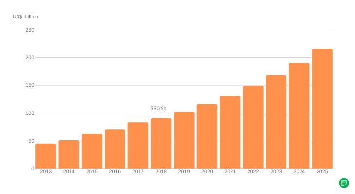 Size of global web hosting market