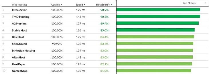 best cpanel shared hosting