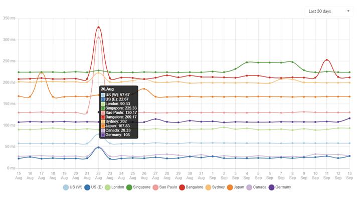 server response speed