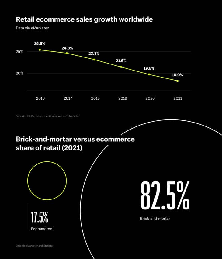 What Is the Future of Ecommerce?