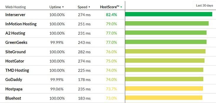 HostScore Performance Chart