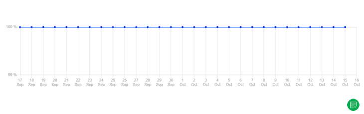 HostScore uptime chart