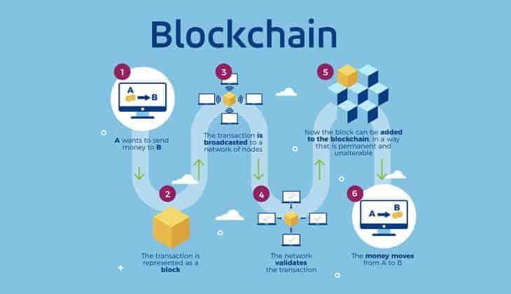 how blockchain works - simple flow chart
